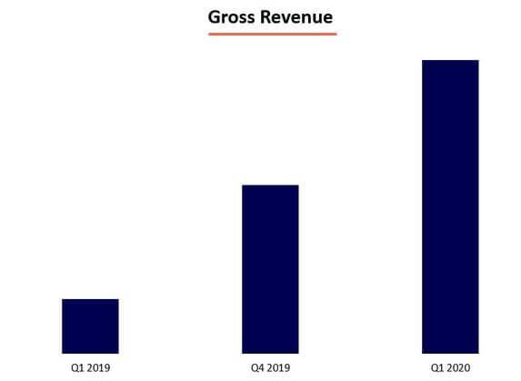 Gross revenue Quicargo